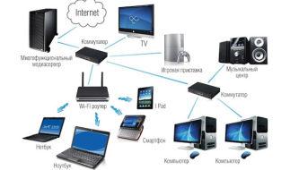 Как раздать интернет на все компьютеры локальной сети средствами Windows