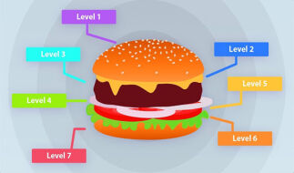 Что такое сетевая модель OSI. Уровни модели OSI
