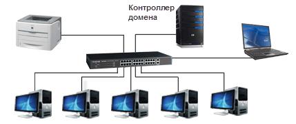 иерархическая сеть
