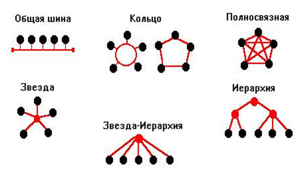 topologii-setej