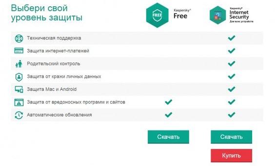 отличие Kaspersky Free от KIS