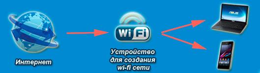 chto-takoe-Wi-Fi