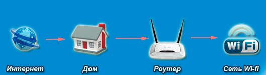 shema-raboty-Wi-Fi-seti